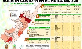 COVID 19: Más de 2.100 casos activos en suelo opita